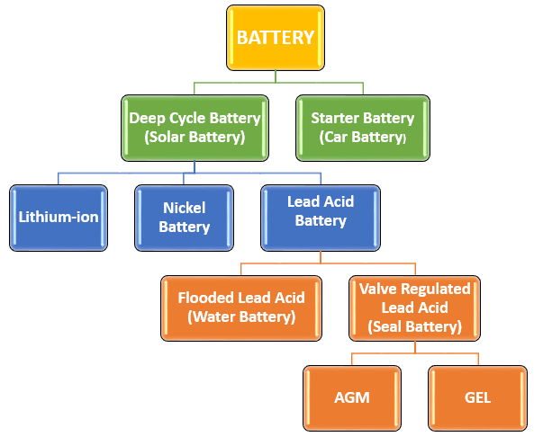 Battery-Types Diagram