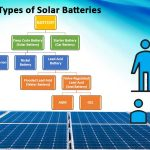 Understanding Solar Battery-Types in Nigeria Market